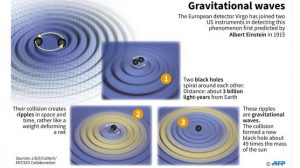 Fourth gravitational wave detected